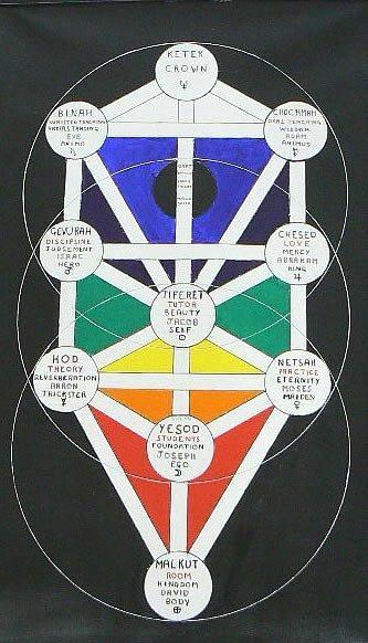 kabbalah society drawing the tree of life on acrylic